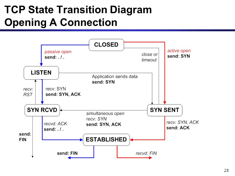 28 TCP State Transition Diagram Opening A Connection