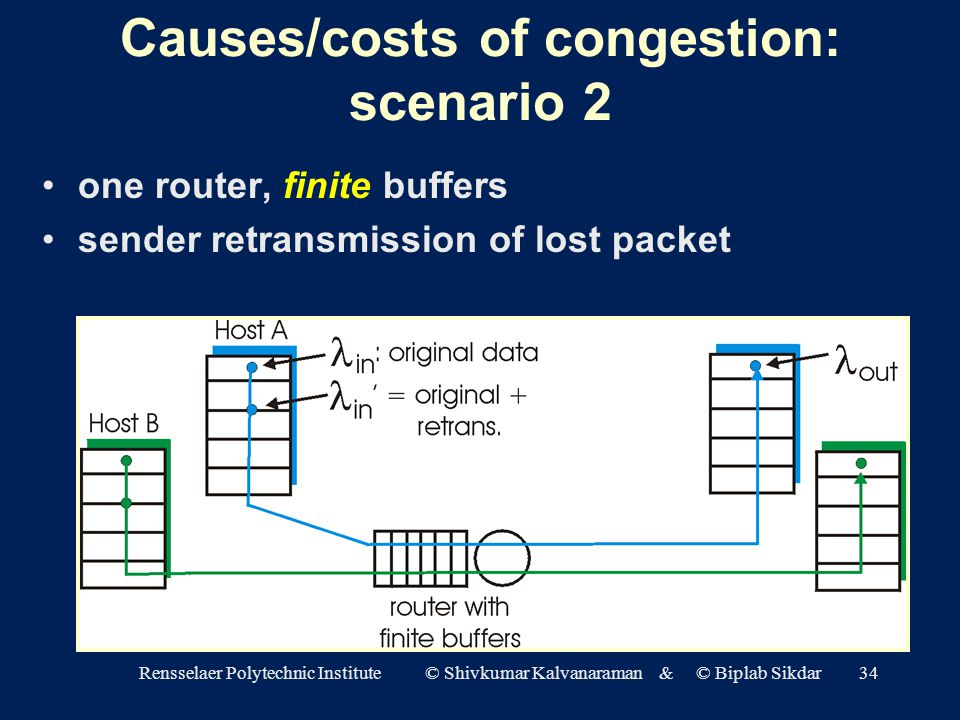 Rensselaer Polytechnic Institute © Shivkumar Kalvanaraman & © Biplab Sikdar34 Causes/costs of congestion: scenario 2 one router, finite buffers sender retransmission of lost packet