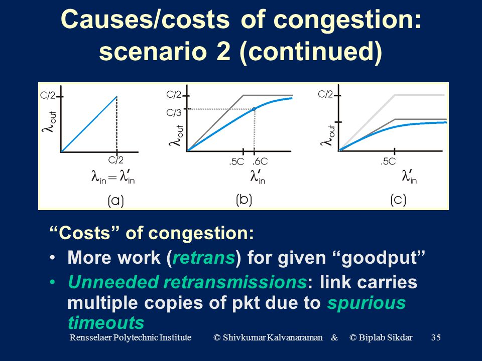 Rensselaer Polytechnic Institute © Shivkumar Kalvanaraman & © Biplab Sikdar35 Causes/costs of congestion: scenario 2 (continued) Costs of congestion: More work (retrans) for given goodput Unneeded retransmissions: link carries multiple copies of pkt due to spurious timeouts