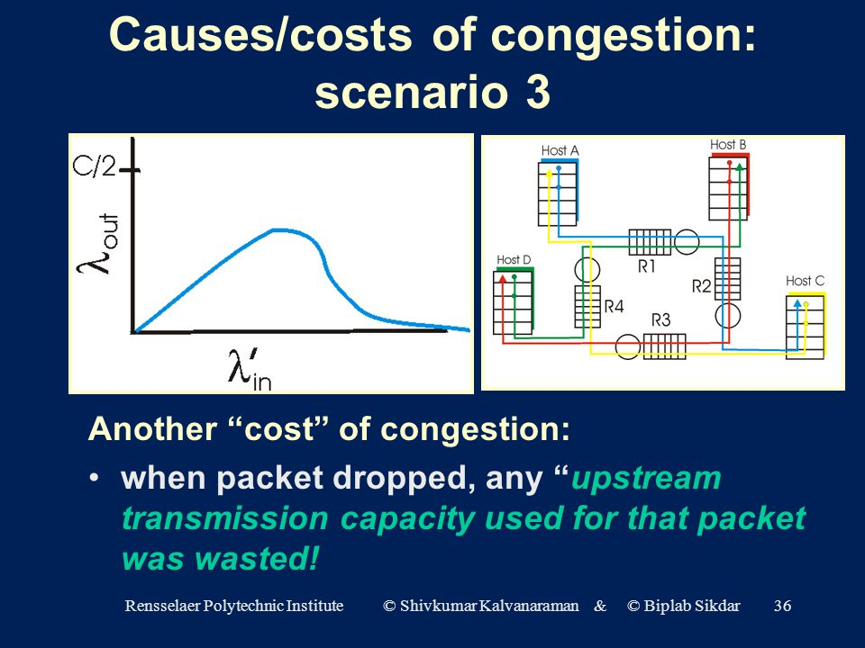 Rensselaer Polytechnic Institute © Shivkumar Kalvanaraman & © Biplab Sikdar36 Causes/costs of congestion: scenario 3 Another cost of congestion: when packet dropped, any upstream transmission capacity used for that packet was wasted!