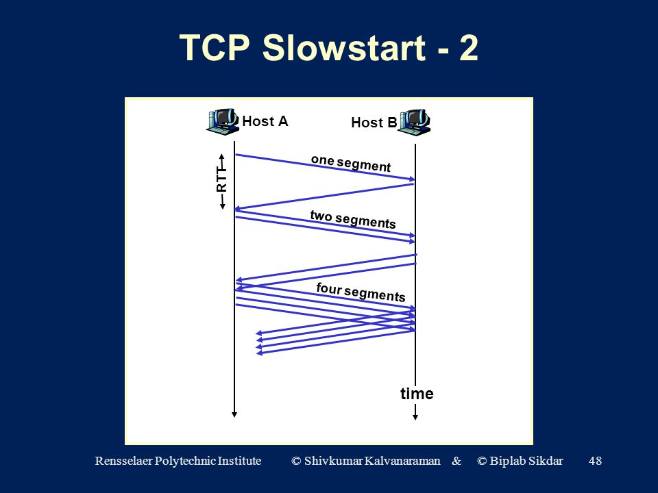 Rensselaer Polytechnic Institute © Shivkumar Kalvanaraman & © Biplab Sikdar48 TCP Slowstart - 2 asdf Host A one segment RTT Host B time two segments four segments
