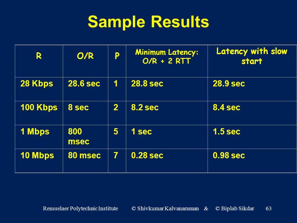 Rensselaer Polytechnic Institute © Shivkumar Kalvanaraman & © Biplab Sikdar63 Sample Results RO/RP Minimum Latency: O/R + 2 RTT Latency with slow start 28 Kbps28.6 sec128.8 sec28.9 sec 100 Kbps8 sec28.2 sec8.4 sec 1 Mbps800 msec 51 sec1.5 sec 10 Mbps80 msec70.28 sec0.98 sec