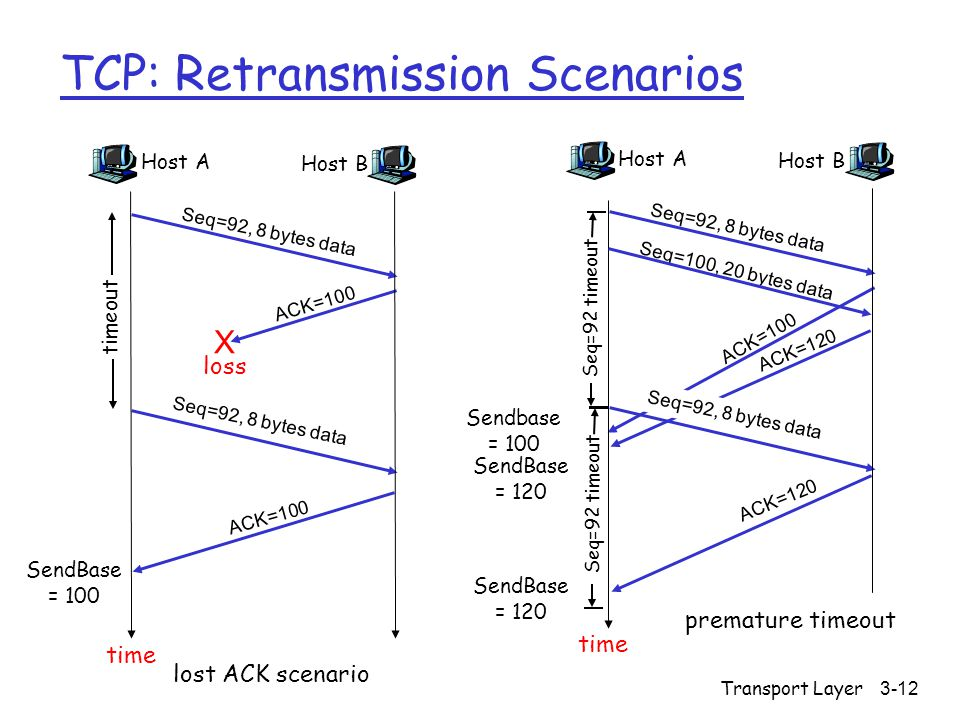 Transport Layer3-12 TCP: Retransmission Scenarios Host A Seq=100, 20 bytes data ACK=100 time premature timeout Host B Seq=92, 8 bytes data ACK=120 Seq=92, 8 bytes data Seq=92 timeout ACK=120 Host A Seq=92, 8 bytes data ACK=100 loss timeout lost ACK scenario Host B X Seq=92, 8 bytes data ACK=100 time Seq=92 timeout SendBase = 100 SendBase = 120 SendBase = 120 Sendbase = 100