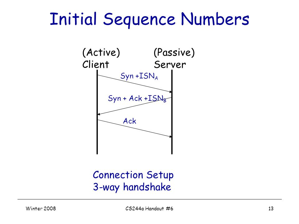 Winter 2008CS244a Handout #613 Initial Sequence Numbers Connection Setup 3-way handshake (Active) Client (Passive) Server Syn +ISN A Syn + Ack +ISN B Ack