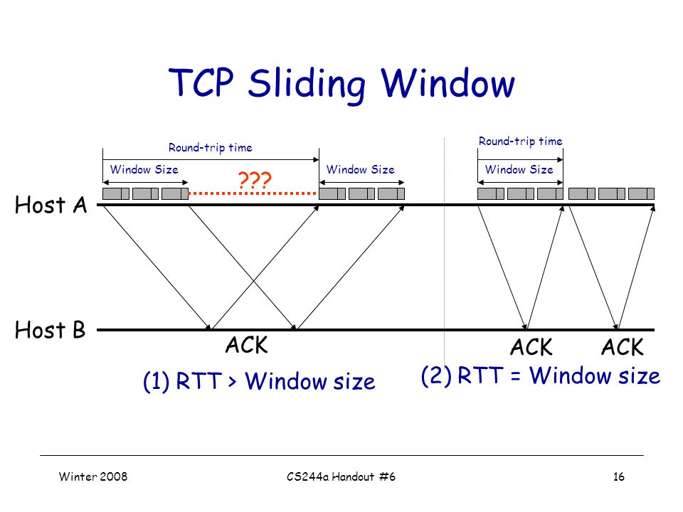 Winter 2008CS244a Handout #616 TCP Sliding Window Host A Host B ACK Window Size Round-trip time (1) RTT > Window size ACK Window Size Round-trip time (2) RTT = Window size ACK Window Size