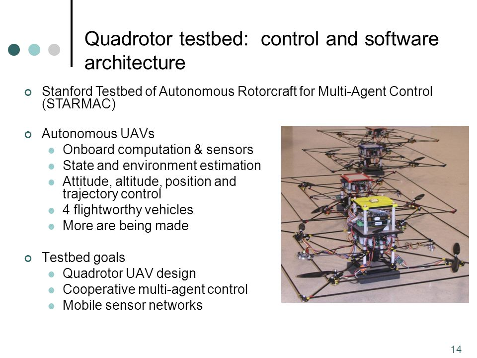 14 Quadrotor testbed: control and software architecture Autonomous UAVs Onboard computation & sensors State and environment estimation Attitude, altitude, position and trajectory control 4 flightworthy vehicles More are being made Testbed goals Quadrotor UAV design Cooperative multi-agent control Mobile sensor networks Stanford Testbed of Autonomous Rotorcraft for Multi-Agent Control (STARMAC)