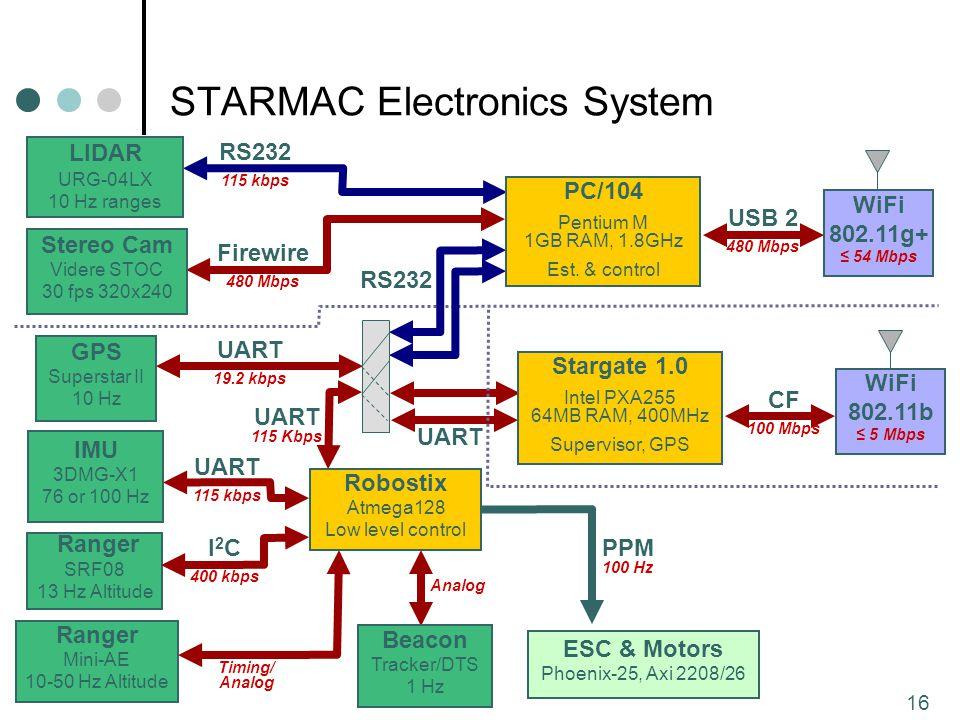 16 STARMAC Electronics System WiFi 802.11b ≤ 5 Mbps ESC & Motors Phoenix-25, Axi 2208/26 IMU 3DMG-X1 76 or 100 Hz Ranger SRF08 13 Hz Altitude GPS Superstar II 10 Hz I 2 C 400 kbps PPM 100 Hz UART 19.2 kbps Robostix Atmega128 Low level control UART 115 kbps CF 100 Mbps Stereo Cam Videre STOC 30 fps 320x240 Firewire 480 Mbps UART 115 Kbps LIDAR URG-04LX 10 Hz ranges Ranger Mini-AE 10-50 Hz Altitude Beacon Tracker/DTS 1 Hz WiFi 802.11g+ ≤ 54 Mbps USB 2 480 Mbps RS232 115 kbps Timing/ Analog Analog RS232 UART Stargate 1.0 Intel PXA255 64MB RAM, 400MHz Supervisor, GPS PC/104 Pentium M 1GB RAM, 1.8GHz Est.