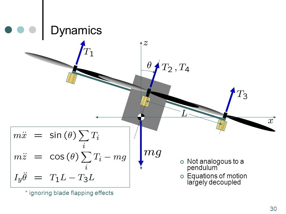 30 Dynamics Not analogous to a pendulum Equations of motion largely decoupled * ignoring blade flapping effects