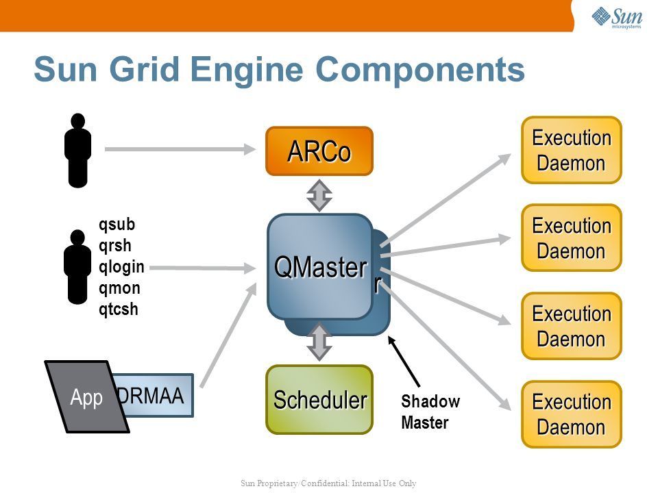 Sun Proprietary/Confidential: Internal Use Only qmaster DRMAA Sun Grid Engine Components QMaster ExecutionDaemon ExecutionDaemon ExecutionDaemon ExecutionDaemon Scheduler ARCo qsub qrsh qlogin qmon qtcsh App Shadow Master