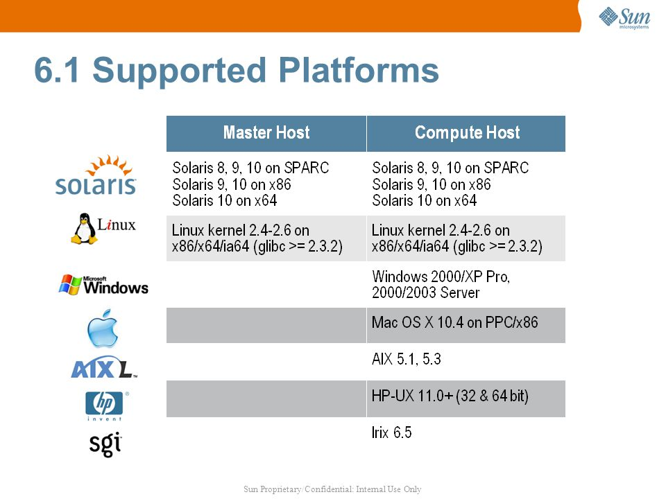 Sun Proprietary/Confidential: Internal Use Only 6.1 Supported Platforms