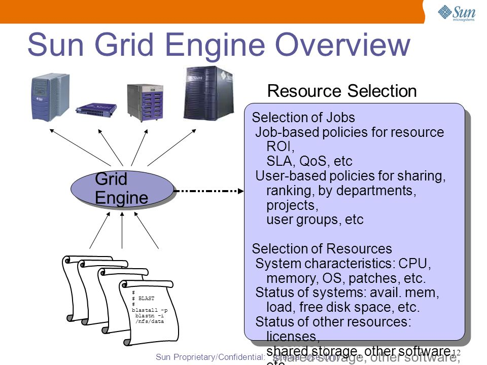 Sun Proprietary/Confidential: Internal Use Only 12 Sun Grid Engine Overview # # BLAST # blastall -p blastn -i /nfs/data Grid Engine Selection of Jobs Job-based policies for resource ROI, SLA, QoS, etc User-based policies for sharing, ranking, by departments, projects, user groups, etc Selection of Resources System characteristics: CPU, memory, OS, patches, etc.