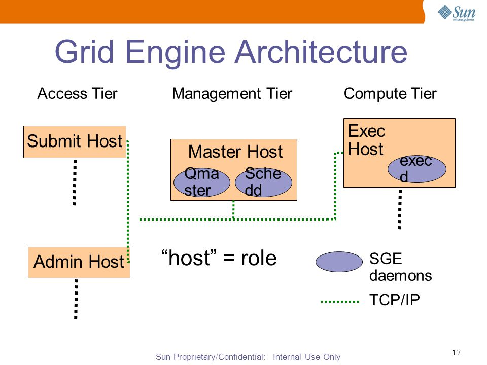 Sun Proprietary/Confidential: Internal Use Only 17 Grid Engine Architecture Submit Host Admin Host Master Host Sche dd Qma ster Exec Host exec d Access TierCompute TierManagement Tier SGE daemons TCP/IP host = role