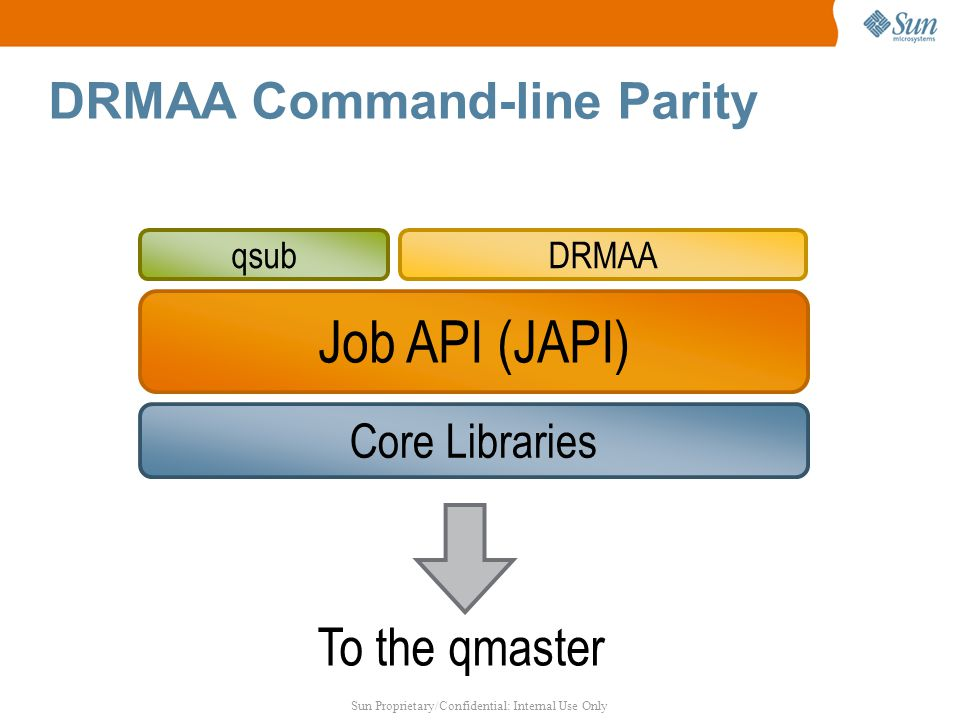 Sun Proprietary/Confidential: Internal Use Only DRMAA Command-line Parity Core Libraries Job API (JAPI) ‏ qsubDRMAA To the qmaster