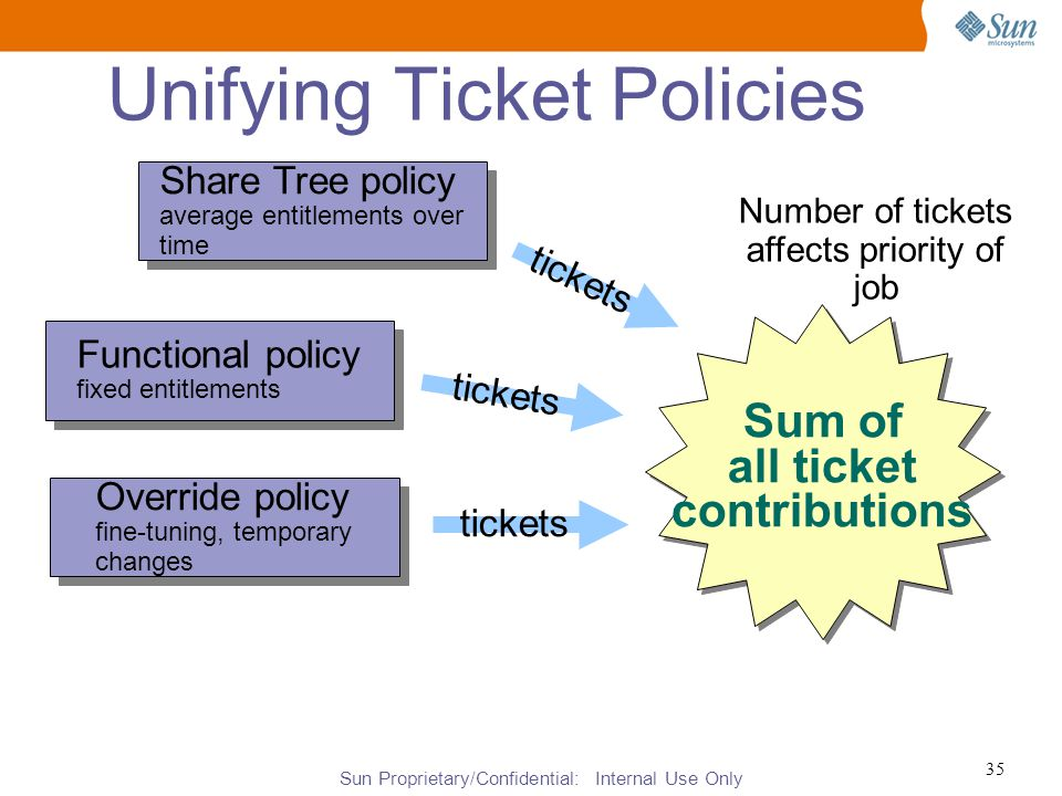 Sun Proprietary/Confidential: Internal Use Only 35 Unifying Ticket Policies Sum of all ticket contributions Share Tree policy average entitlements over time Share Tree policy average entitlements over time Functional policy fixed entitlements Functional policy fixed entitlements Override policy fine-tuning, temporary changes Override policy fine-tuning, temporary changes tickets Number of tickets affects priority of job