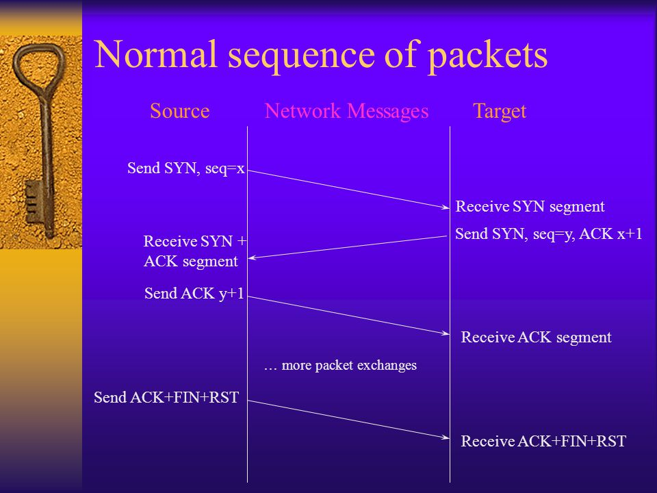 SourceTargetNetwork Messages Send SYN, seq=x Receive SYN segment Send SYN, seq=y, ACK x+1 Receive SYN + ACK segment Send ACK y+1 Receive ACK segment Send ACK+FIN+RST Receive ACK+FIN+RST … more packet exchanges Normal sequence of packets