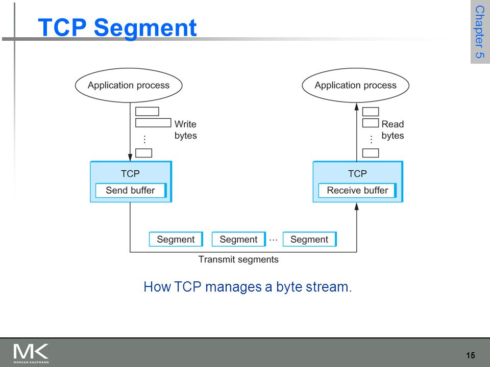 15 Chapter 5 TCP Segment How TCP manages a byte stream.