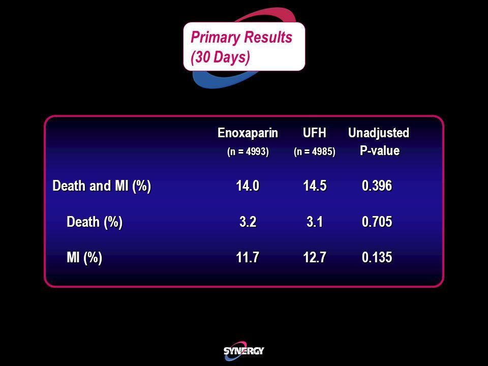 Primary Results (30 Days) EnoxaparinUFH Unadjusted (n = 4993)(n = 4985) P-value Death and MI (%) 14.014.5 0.396 Death (%)3.23.1 0.705 Death (%)3.23.1 0.705 MI (%)11.712.7 0.135 MI (%)11.712.7 0.135
