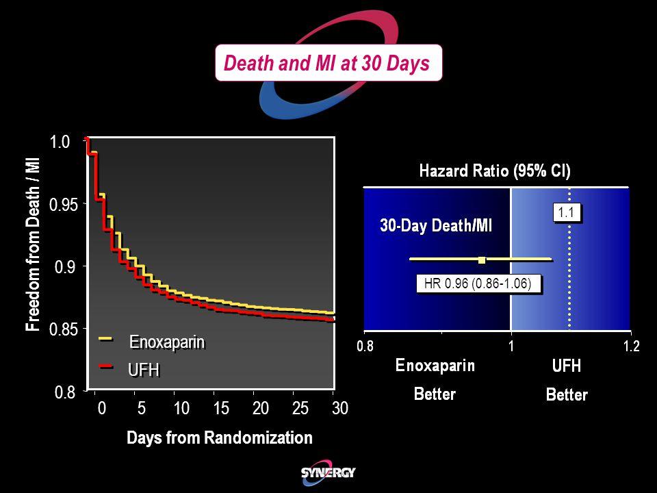 Death and MI at 30 Days 051015202530 0.8 0.85 0.9 0.95 1.0 Freedom from Death / MI Days from Randomization UFH Enoxaparin HR 0.96 (0.86-1.06) 1.1