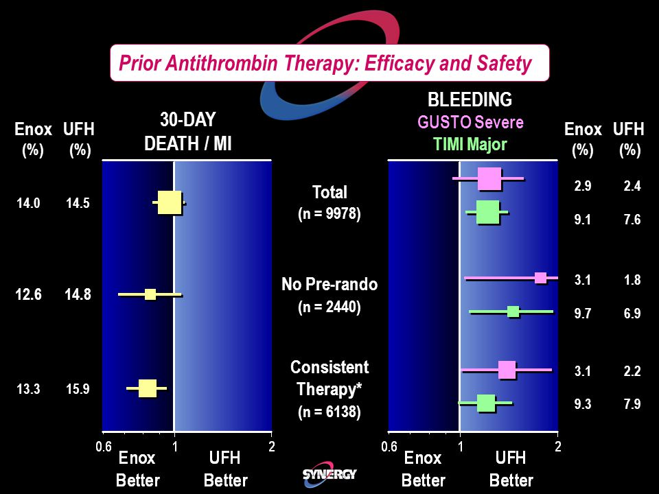 Prior Antithrombin Therapy: Efficacy and Safety Enox UFH (%) (%) 30-DAY DEATH / MI BLEEDING GUSTO Severe TIMI Major BLEEDING GUSTO Severe TIMI Major Enox UFH (%) (%) 2.92.4 Total (n = 9978) 14.014.5 9.17.6 3.11.8 No Pre-rando (n = 2440) 12.614.8 9.76.9 3.12.2 Consistent Therapy* (n = 6138) 13.315.9 9.37.9