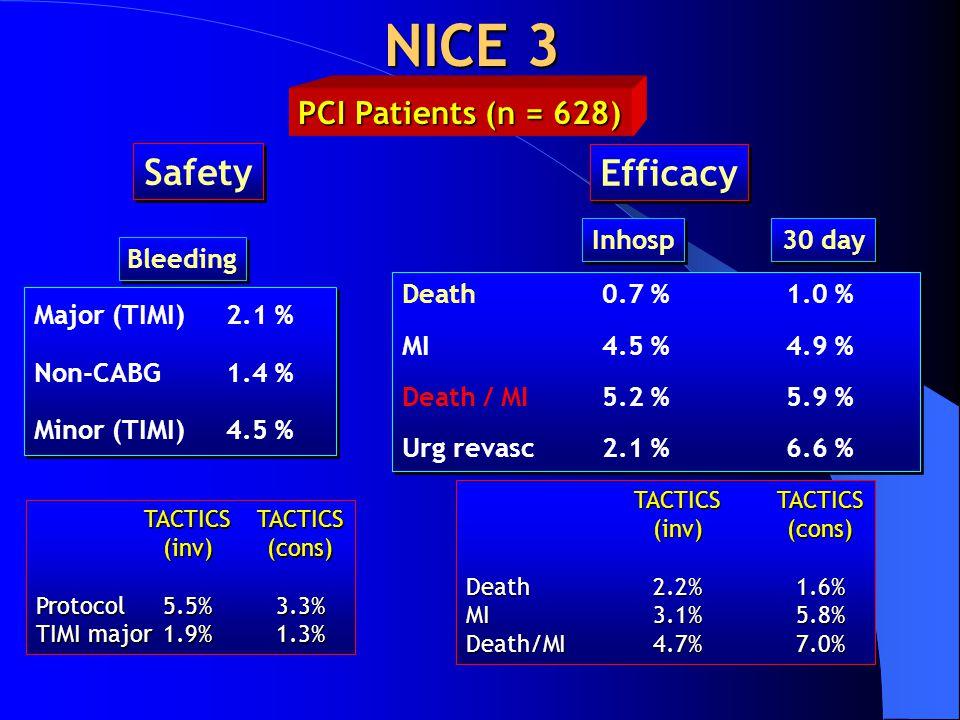 NICE 3 Safety Major (TIMI)2.1 % Non-CABG 1.4 % Minor (TIMI)4.5 % Major (TIMI)2.1 % Non-CABG 1.4 % Minor (TIMI)4.5 % Bleeding Death 0.7 %1.0 % MI 4.5 %4.9 % Death / MI 5.2 %5.9 % Urg revasc 2.1 %6.6 % Death 0.7 %1.0 % MI 4.5 %4.9 % Death / MI 5.2 %5.9 % Urg revasc 2.1 %6.6 % Efficacy Inhosp 30 day TACTICSTACTICS (inv)(cons) Protocol5.5%3.3% TIMI major1.9%1.3% TACTICSTACTICS (inv)(cons) Death2.2%1.6% MI3.1%5.8% Death/MI4.7%7.0% PCI Patients (n = 628)