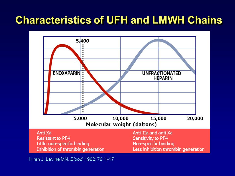 Characteristics of UFH and LMWH Chains Molecular weight (daltons) 10,000 15,00020,0005,000 5,400 Anti-XaAnti-IIa and anti-Xa Resistant to PF4Sensitivity to PF4 Little non-specific bindingNon-specific binding Inhibition of thrombin generationLess inhibition thrombin generation Hirsh J, Levine MN.