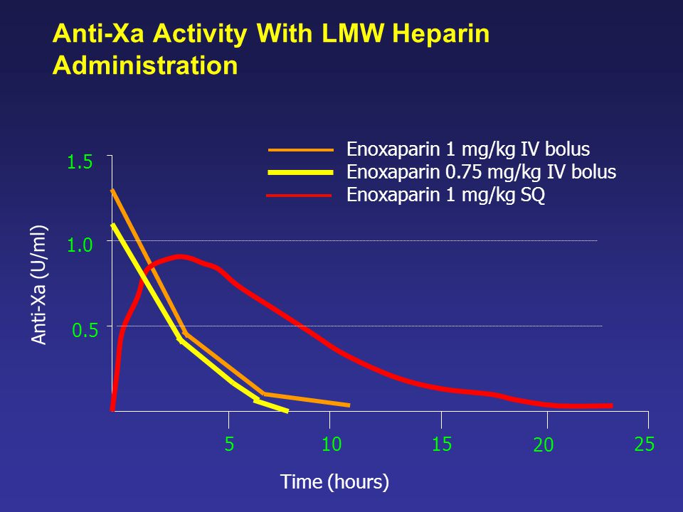 Anti-Xa Activity With LMW Heparin Administration Anti-Xa (U/ml) Time (hours) 51015 20 25 Enoxaparin 1 mg/kg IV bolus Enoxaparin 0.75 mg/kg IV bolus Enoxaparin 1 mg/kg SQ 0.5 1.0 1.5