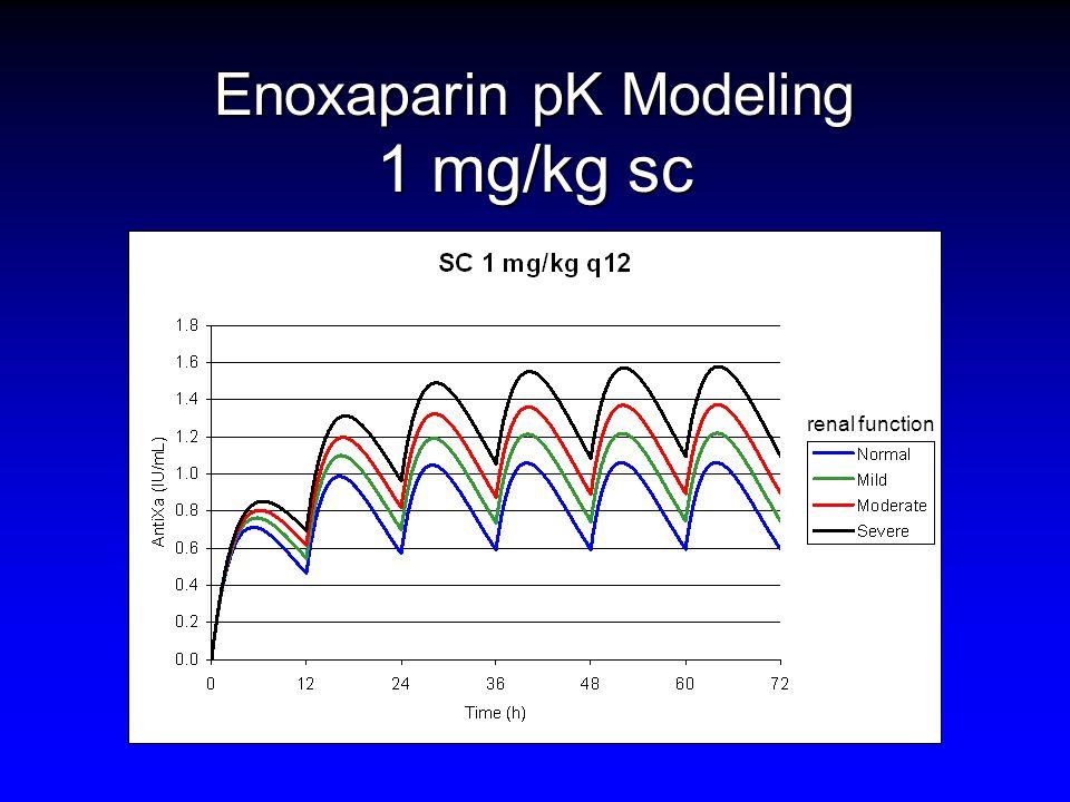 Enoxaparin pK Modeling 1 mg/kg sc renal function
