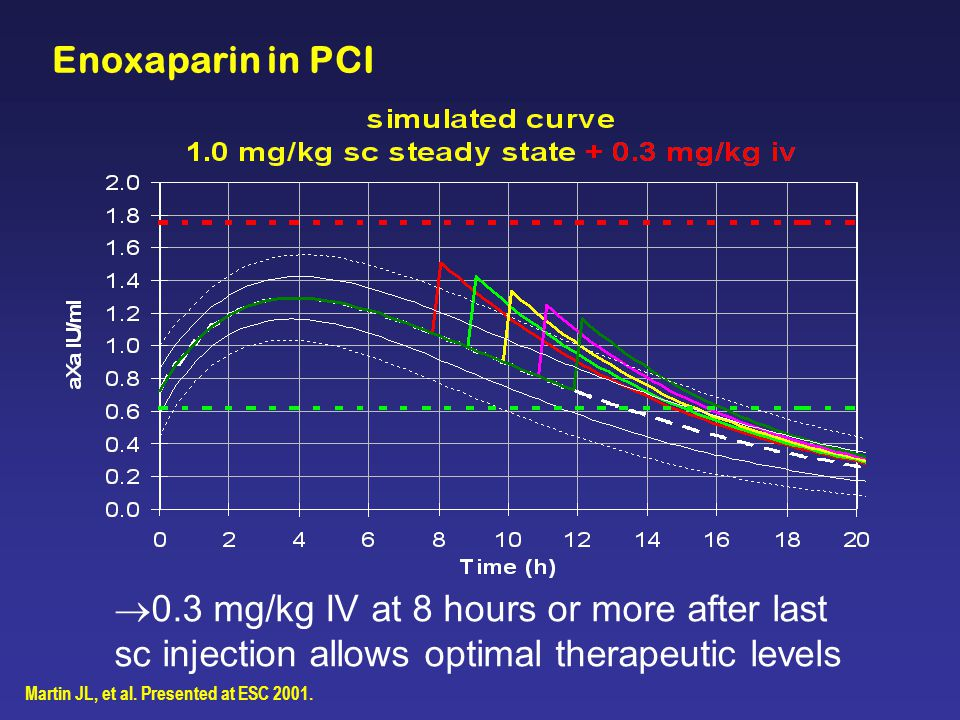 Enoxaparin in PCI  0.3 mg/kg IV at 8 hours or more after last sc injection allows optimal therapeutic levels Martin JL, et al.
