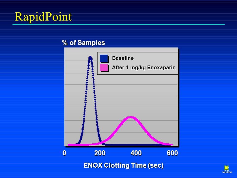 Moliterno RapidPoint Baseline After 1 mg/kg Enoxaparin ENOX Clotting Time (sec) 0200400600 % of Samples