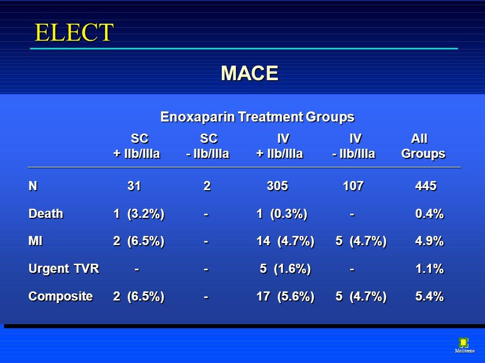 Moliterno MACE ELECT SC SC IV IV All SC SC IV IV All + IIb/IIIa- IIb/IIIa+ IIb/IIIa- IIb/IIIaGroups N 31 2 305 107 445 Death1 (3.2%) - 1 (0.3%) - 0.4% MI2 (6.5%) - 14 (4.7%) 5 (4.7%) 4.9% Urgent TVR - - 5 (1.6%) - 1.1% Composite2 (6.5%) - 17 (5.6%) 5 (4.7%) 5.4% Enoxaparin Treatment Groups