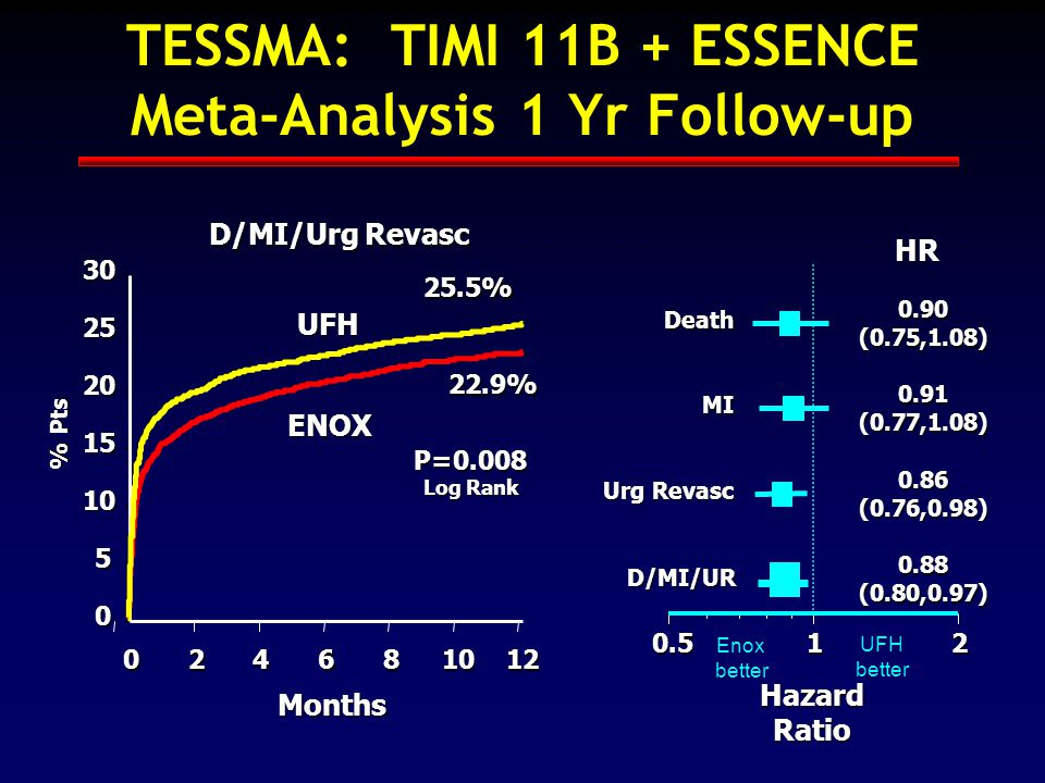 TESSMA: TIMI 11B + ESSENCE Meta-Analysis 1 Yr Follow-up 0 5 10 15 20 25 30 024681012 B D/MI/UR Urg Revasc MI Death 0.512 Months % Pts Hazard Ratio HR 0.90 (0.75,1.08) 0.91 (0.77,1.08) 0.86 (0.76,0.98) 0.88 (0.80,0.97) 25.5% 22.9% P=0.008 Log Rank D/MI/Urg Revasc ENOX UFH Enox better UFH better
