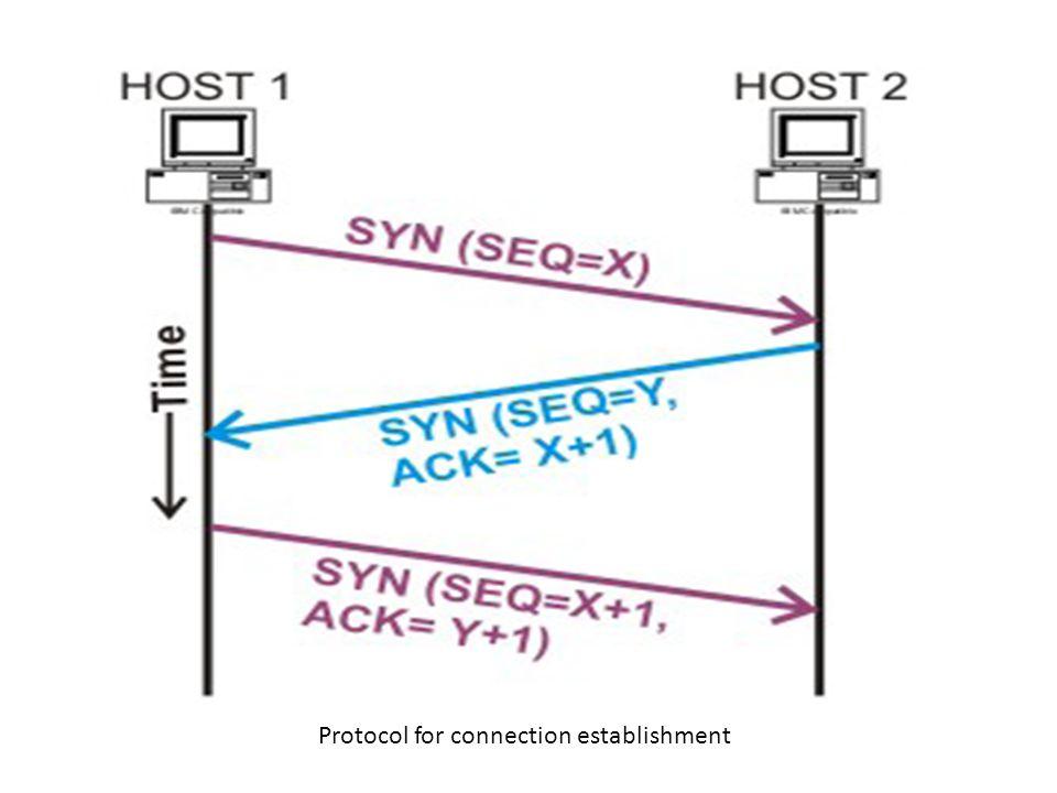 Protocol for connection establishment