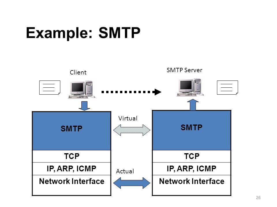 26 SMTP TCP IP, ARP, ICMP Network Interface SMTP TCP IP, ARP, ICMP Network Interface SMTP Server Client Actual Virtual Example: SMTP