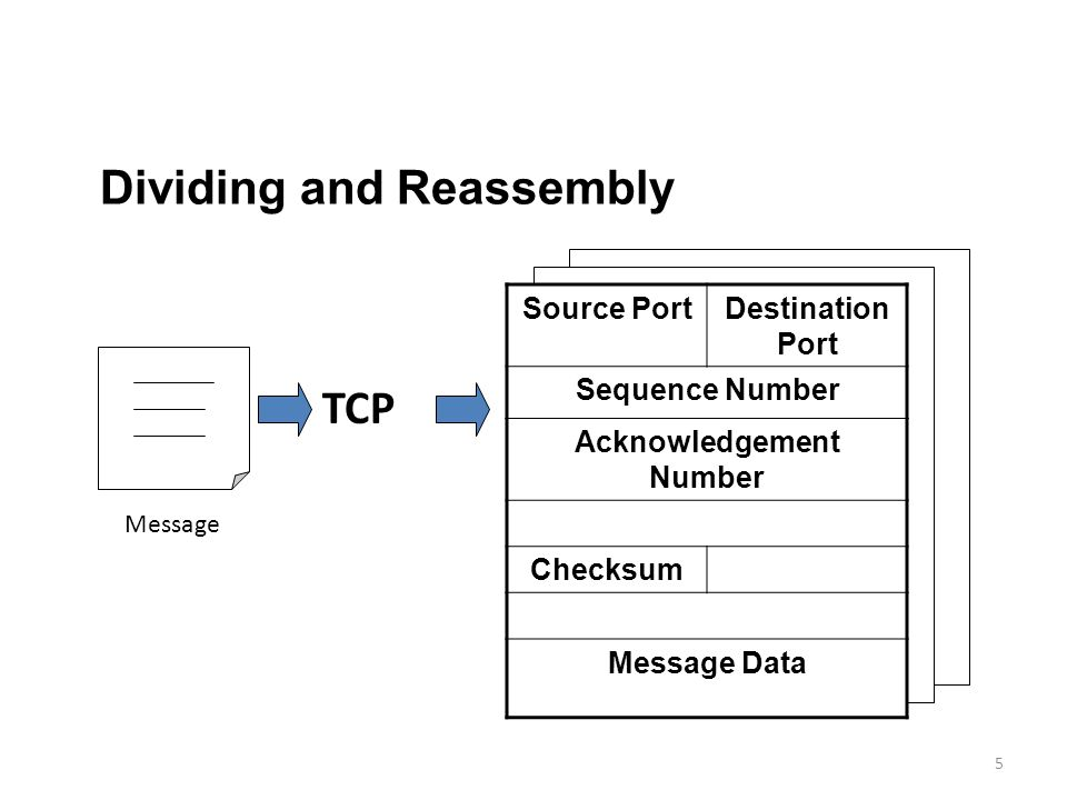 5 Source PortDestination Port Sequence Number Acknowledgement Number Checksum Message Data TCP Dividing and Reassembly Message