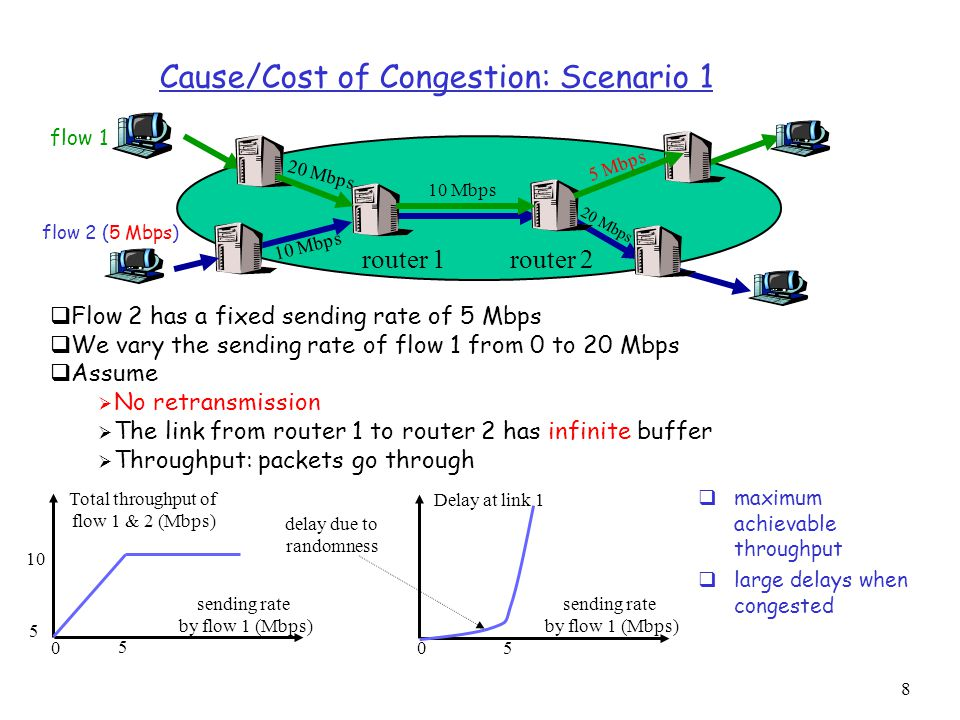 9 flow 2 (5 Mbps) flow 1 router 1 10 Mbps 5 Mbps 20 Mbps Cause/Cost of Congestion: Scenario 2  Assume  No retransmission  The link from router 1 to router 2 has finite buffer  Throughput: packets go through 5 Mbps sending rate by flow 1 (Mbps) Total throughput of flow 1 & 2 (Mbps) 5 10 5  when packet dropped at the link from router 2 to router 6, the upstream transmission from router 1 to router 2 used for that packet was wasted.