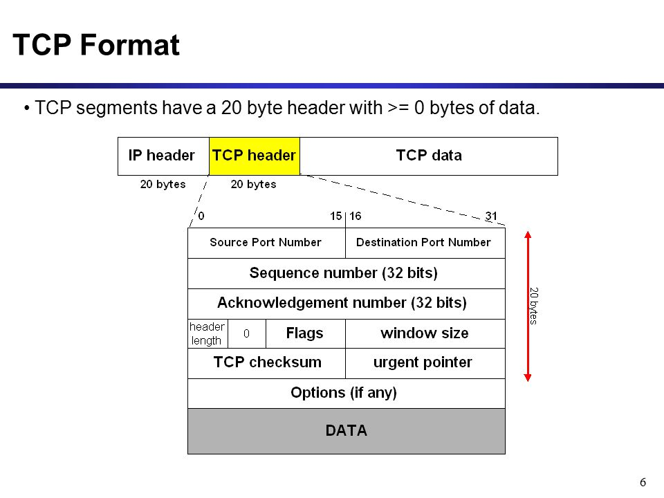 6 TCP Format TCP segments have a 20 byte header with >= 0 bytes of data.