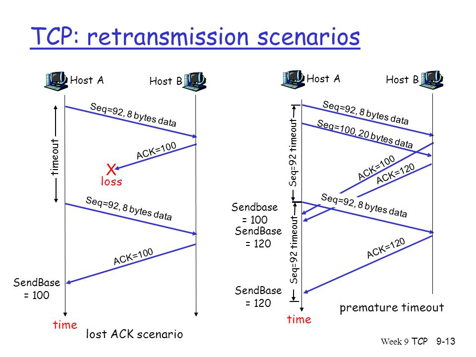 Week 9 TCP9-13 TCP: retransmission scenarios Host A Seq=100, 20 bytes data ACK=100 time premature timeout Host B Seq=92, 8 bytes data ACK=120 Seq=92, 8 bytes data Seq=92 timeout ACK=120 Host A Seq=92, 8 bytes data ACK=100 loss timeout lost ACK scenario Host B X Seq=92, 8 bytes data ACK=100 time Seq=92 timeout SendBase = 100 SendBase = 120 SendBase = 120 Sendbase = 100