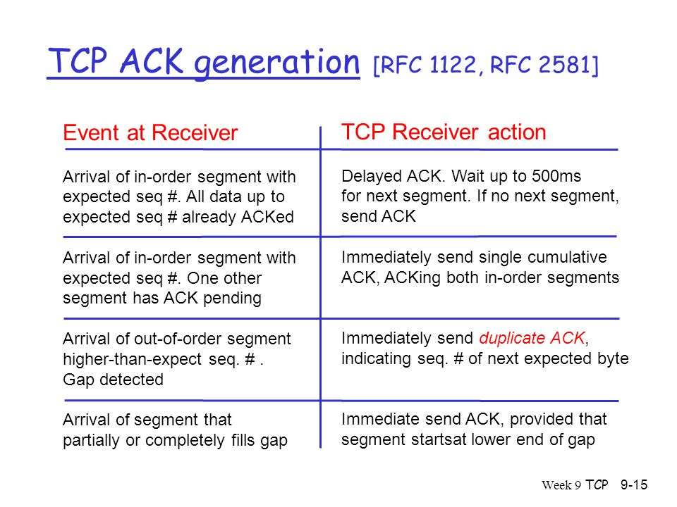Week 9 TCP9-15 TCP ACK generation [RFC 1122, RFC 2581] Event at Receiver Arrival of in-order segment with expected seq #.