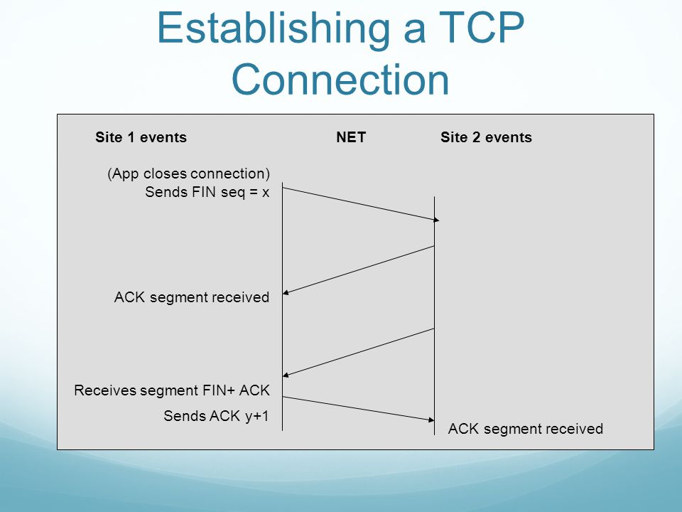Establishing a TCP Connection Site 1 eventsNETSite 2 events (App closes connection) Sends FIN seq = x ACK segment received Receives segment FIN+ ACK Sends ACK y+1 ACK segment received