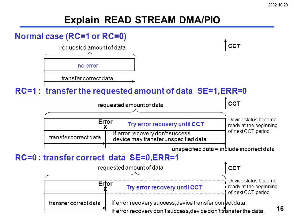 2002.10.23 16 Explain READ STREAM DMA/PIO RC=1 : transfer the requested amount of data SE=1,ERR=0 requested amount of data X Error transfer correct data If error recovery don't success, device may transfer unspecified data RC=0 : transfer correct data SE=0,ERR=1 requested amount of data transfer correct data If error recovery success,device transfer correct data.