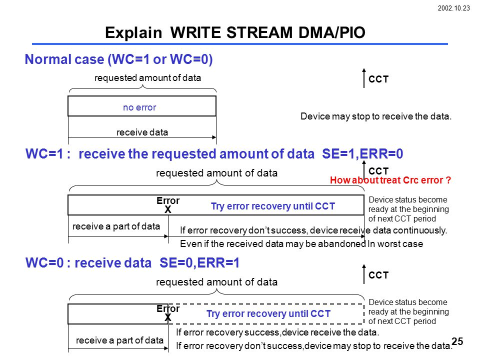 2002.10.23 25 Explain WRITE STREAM DMA/PIO WC=1 : receive the requested amount of data SE=1,ERR=0 requested amount of data X Error receive a part of d