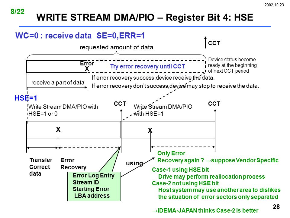 2002.10.23 28 WRITE STREAM DMA/PIO – Register Bit 4: HSE WC=0 : receive data SE=0,ERR=1 requested amount of data receive a part of data X Error Device status become ready at the beginning of next CCT period CCT If error recovery success,device receive the data.