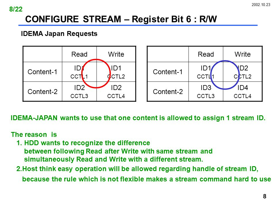 2002.10.23 8 CONFIGURE STREAM – Register Bit 6 : R/W IDEMA Japan Requests ReadWrite Content-1 ID1 CCTL1 ID1 CCTL2 Content-2 ID2 CCTL3 ID2 CCTL4 ReadWrite Content-1 ID1 CCTL1 ID2 CCTL2 Content-2 ID3 CCTL3 ID4 CCTL4 ○ ○ IDEMA-JAPAN wants to use that one content is allowed to assign 1 stream ID.