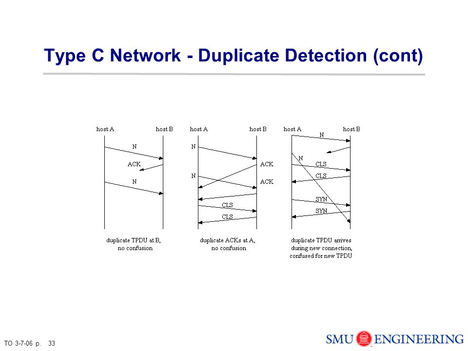 TO 3-7-06 p. 33 Type C Network - Duplicate Detection (cont)