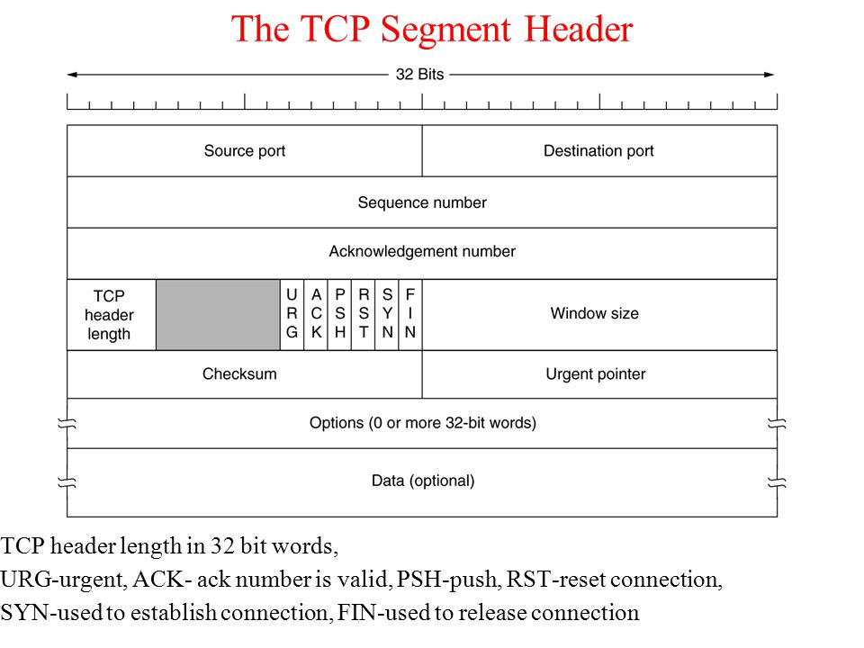 The TCP Segment Header TCP header length in 32 bit words, URG-urgent, ACK- ack number is valid, PSH-push, RST-reset connection, SYN-used to establish connection, FIN-used to release connection