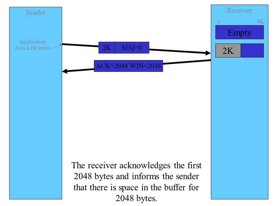 Sender Receiver SEQ=02K ACK=2048 WIN=2048 Application does a 2K write Empty 04K 2K The receiver acknowledges the first 2048 bytes and informs the sender that there is space in the buffer for 2048 bytes.