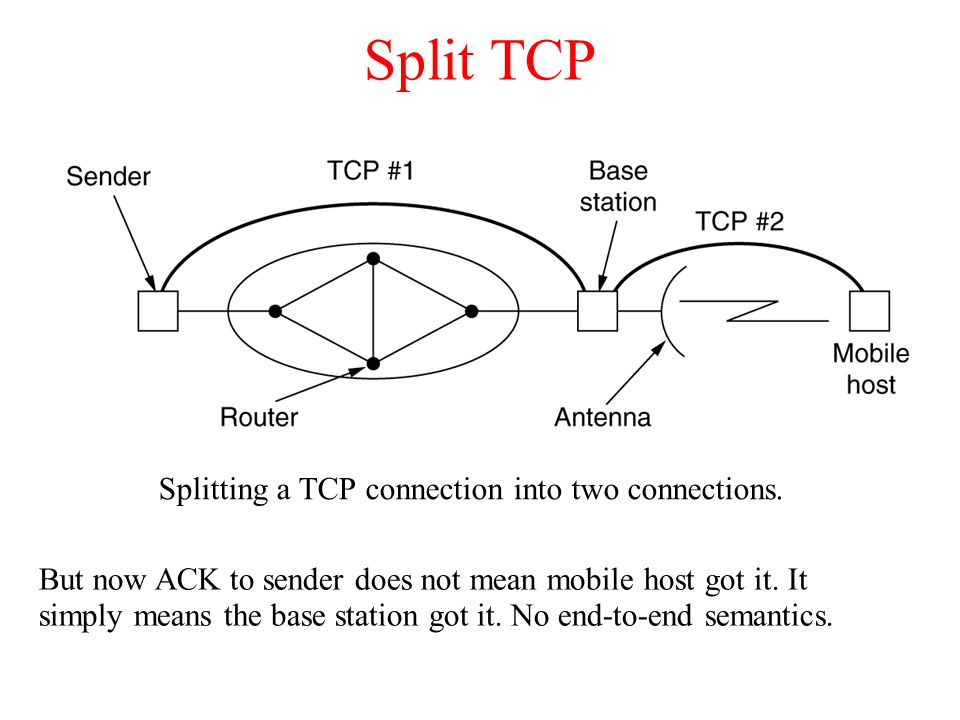 Wireless TCP – Balakrishnan et.