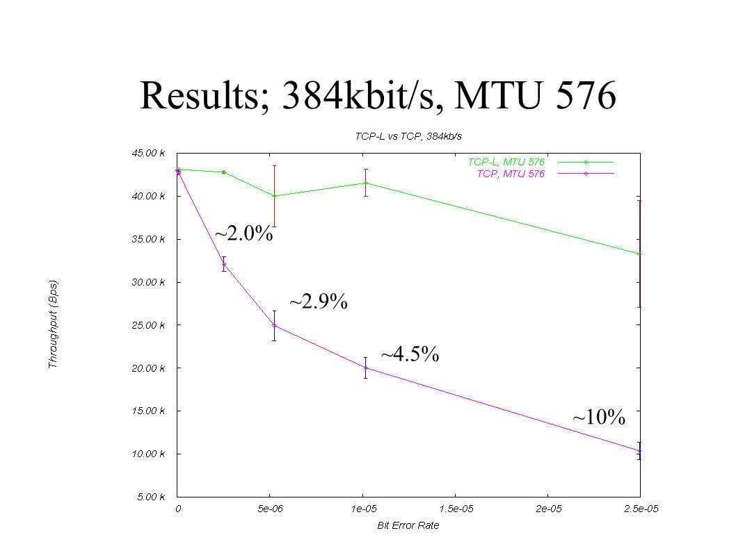 Results; 384kbit/s, MTU 576 ~10% ~4.5% ~2.9% ~2.0%