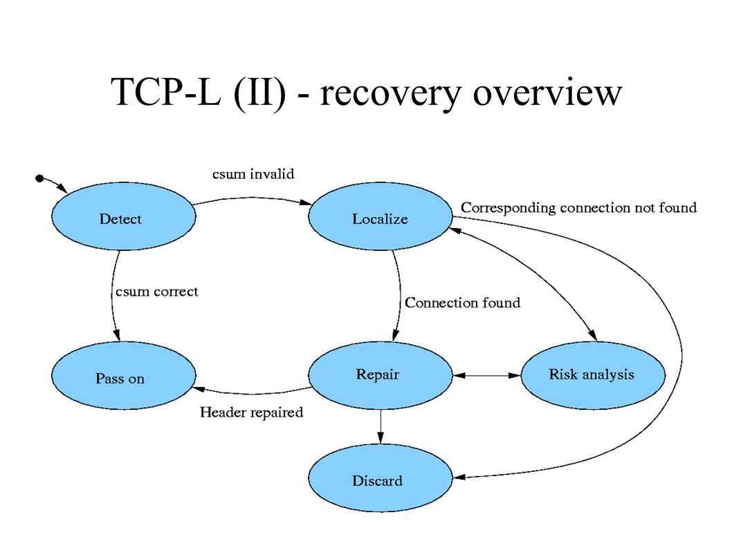 TCP-L (III) ● TCP checksum is used to detect errors, but location is unknown (hdr vs payload) ● By examining the TCP header and making some assumptions, the sensitive part is narrowed from 20 byte to 4 ● After header recovery, data is delivered to application which then has to deal with potential errors in the datastream