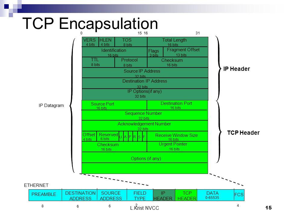 L.Krist NVCC15 VERS FCS PREAMBLE DESTINATION ADDRESS SOURCE ADDRESS FIELD TYPE ETHERNET 0-65535 2 6 6 8 4 HLEN TOS Total Length 4 bits 8 bits16 bits I